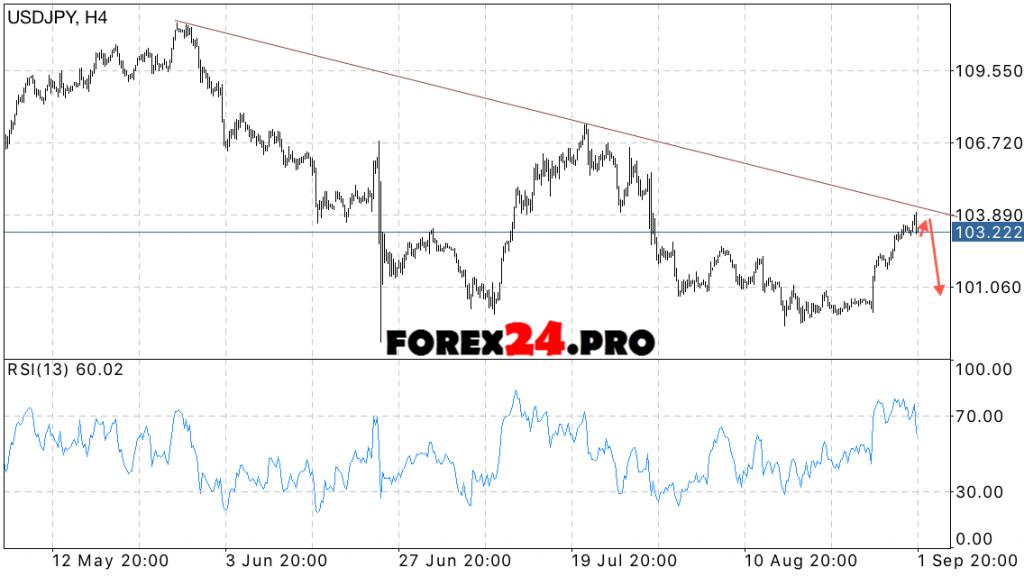USD JPY Forecast FOREX Dollar Yen on September 5, 2016