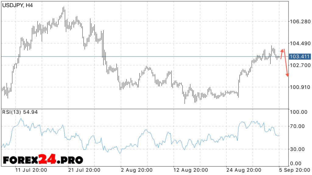 USD JPY Forex forecast Yen Dollar on September 7, 2016