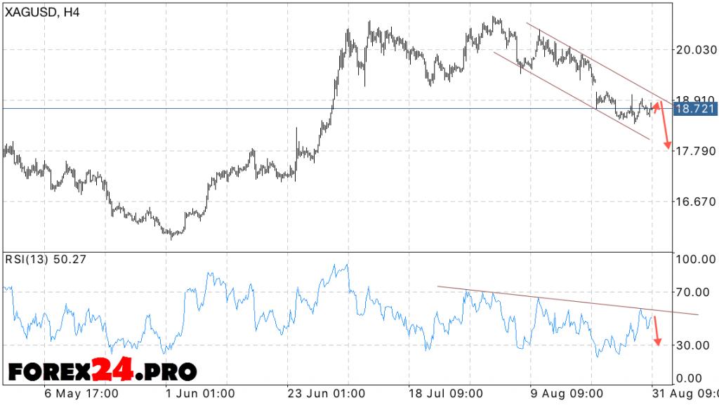 XAG USD silver prices forecast for September 1, 2016