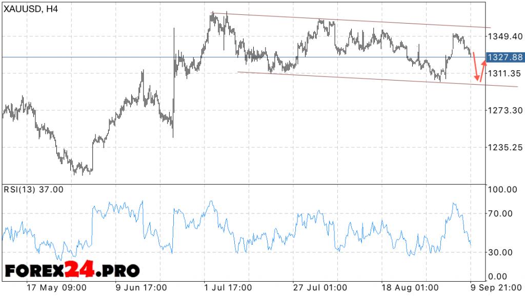 XAU USD Forecast gold price on September 13, 2016