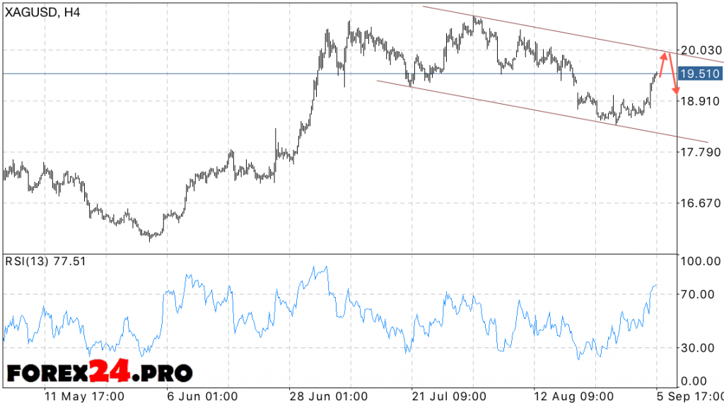 XAU USD forecast prices Gold on September 7, 2016
