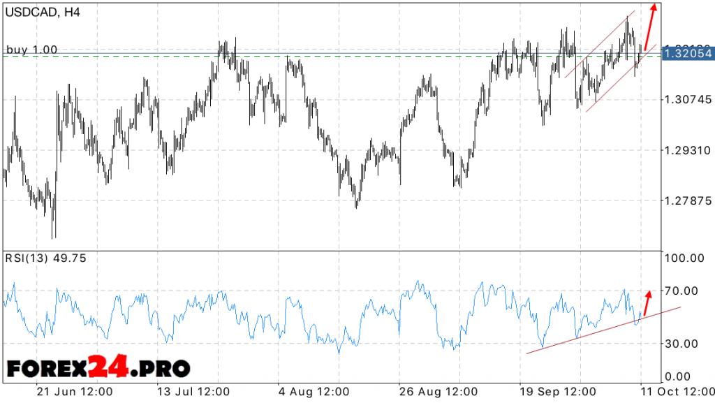 USD CAD Forecast FOREX market October 12, 2016