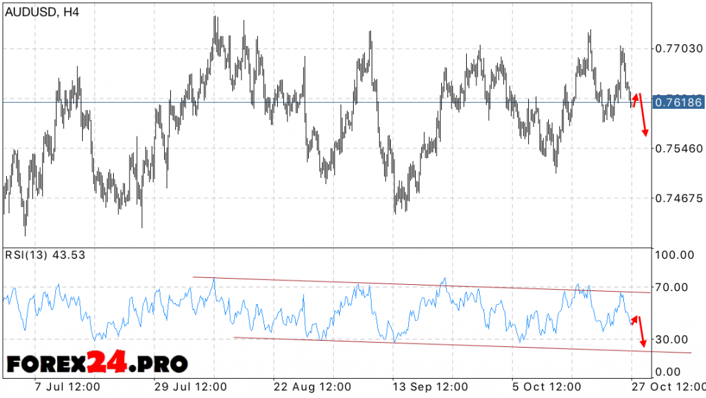 AUD USD Forecast Australian Dollar on October 31, 2016