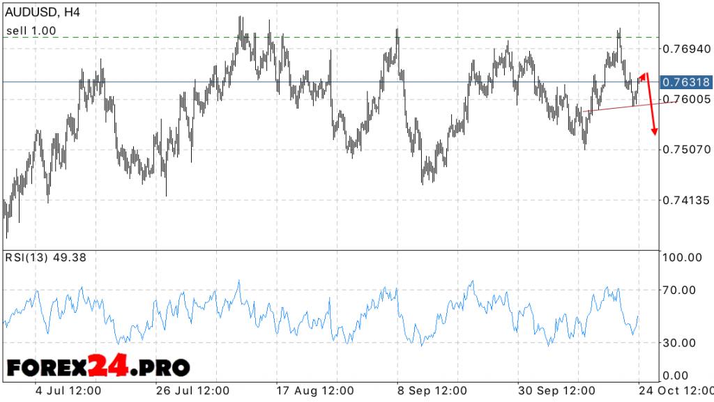 AUD USD Forecast Australian Dollar on October 25, 2016