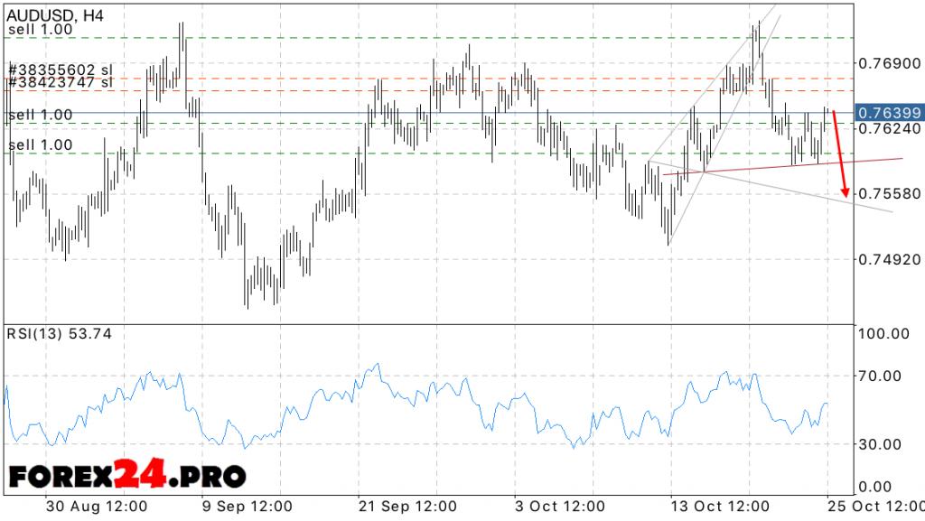 AUD USD Forecast Australian Dollar on October 26, 2016