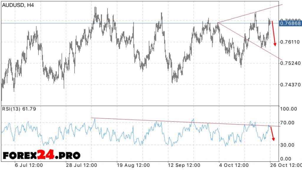 AUD USD Forecast Australian Dollar on October 27, 2016