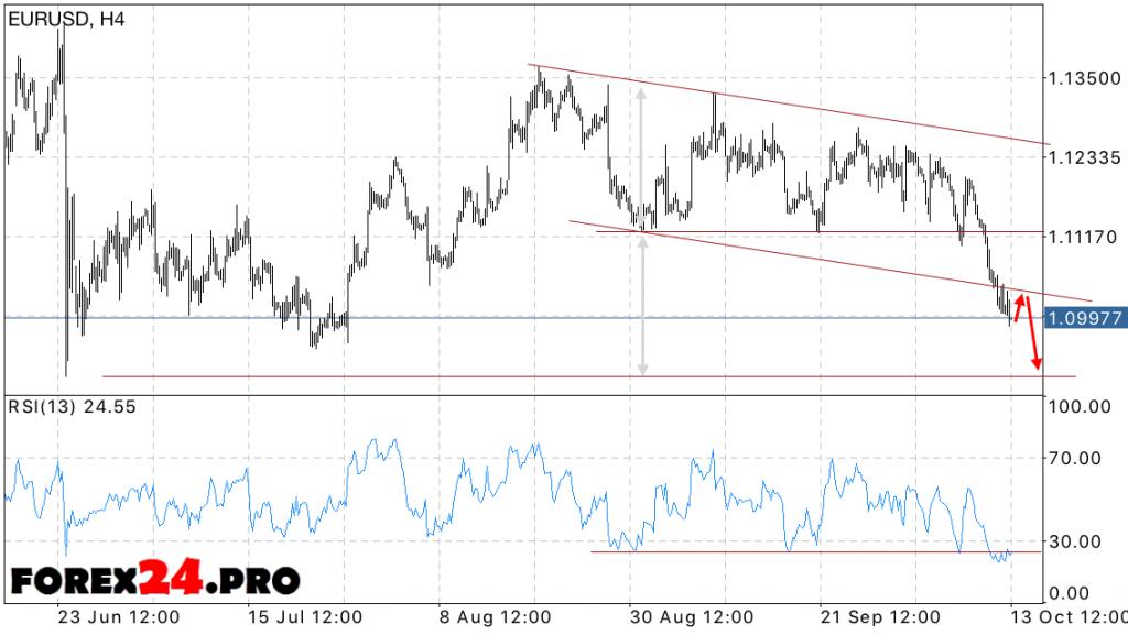EUR USD Forecast Euro Dollar on October 14, 2016
