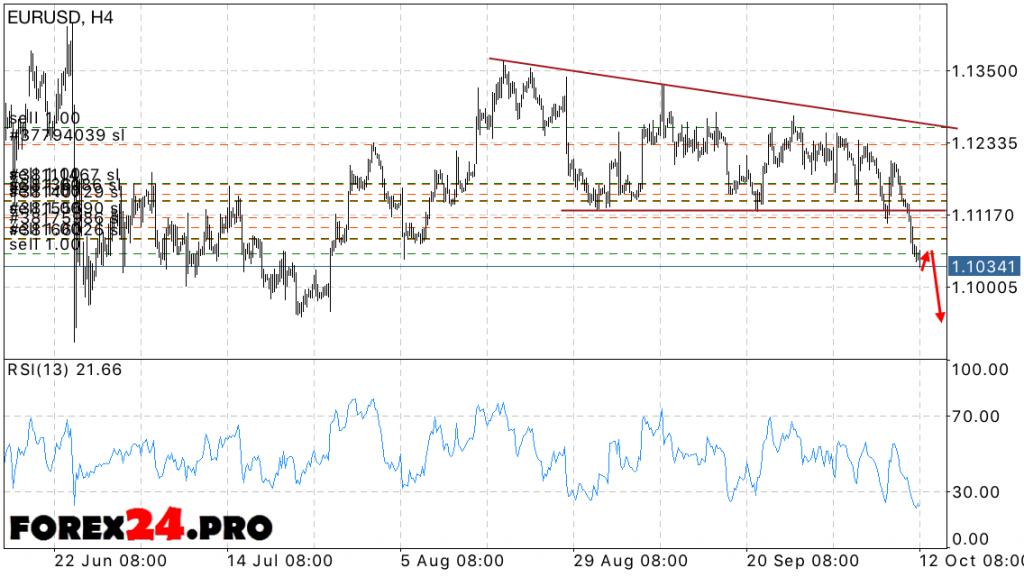 EUR USD Forecast Euro Dollar October 13, 2016