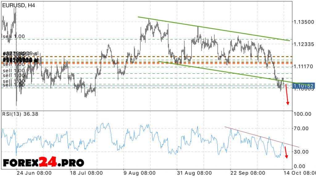 EUR USD Forecast Euro Dollar on October 17, 2016