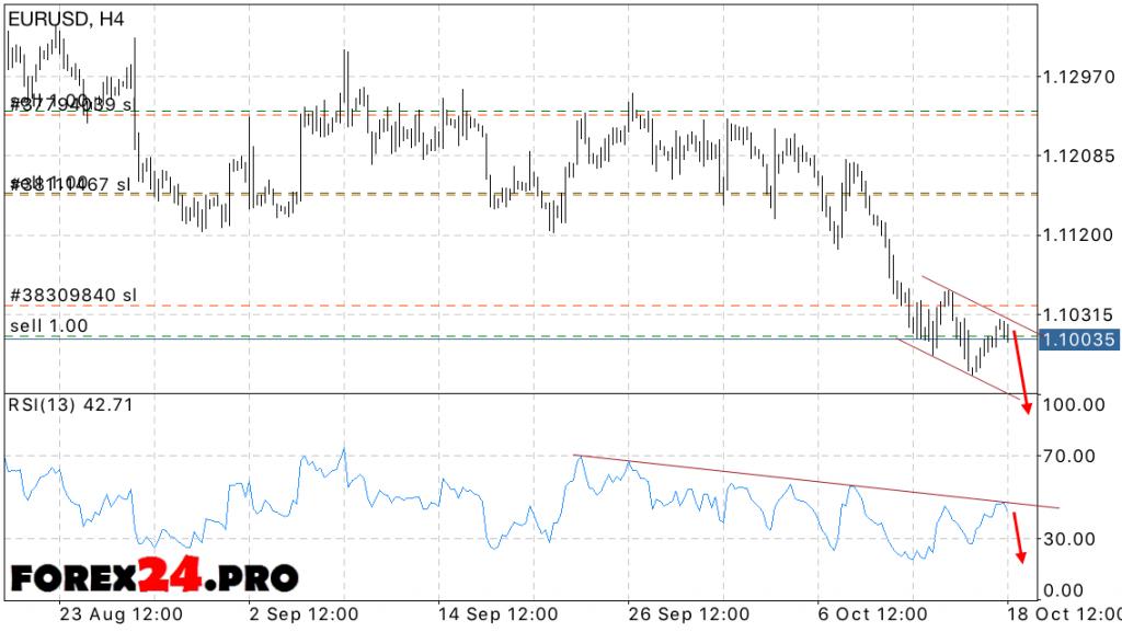 EUR USD Forecast FOREX Euro Dollar on October 19, 2016