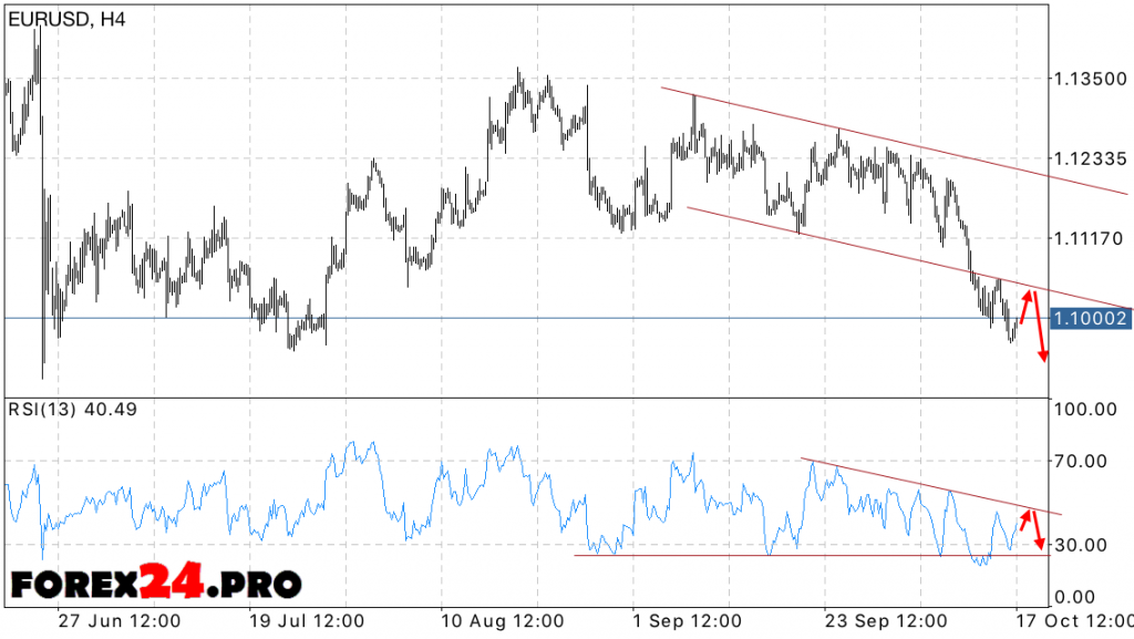 EUR USD Euro Dollar Forecast on October 18, 2016