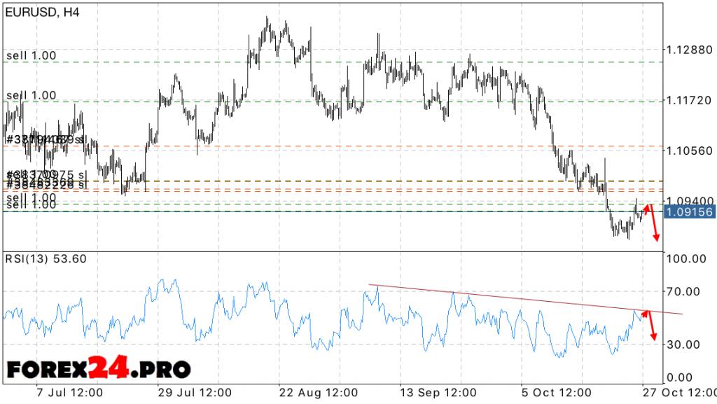 EUR USD Euro Dollar exchange rate forecast October 28, 2016