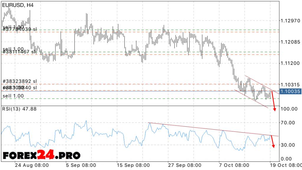 EUR USD Forecast Euro Dollar on October 20, 2016
