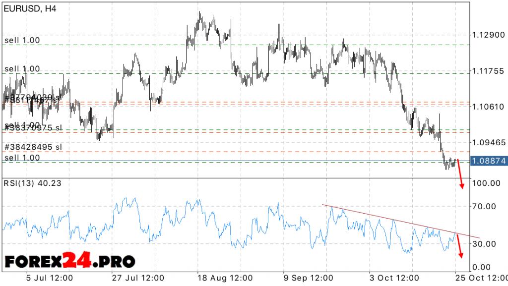EUR USD Forecast Euro dollar exchange rate on October 26, 2016