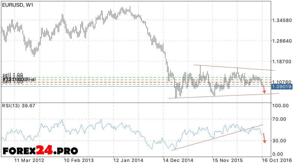 EUR USD Forecast euro against the dollar on November 2016
