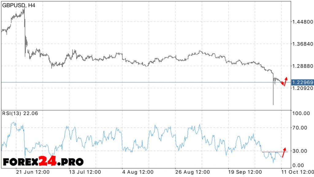 FOREX GBP USD Forecast October 12, 2016