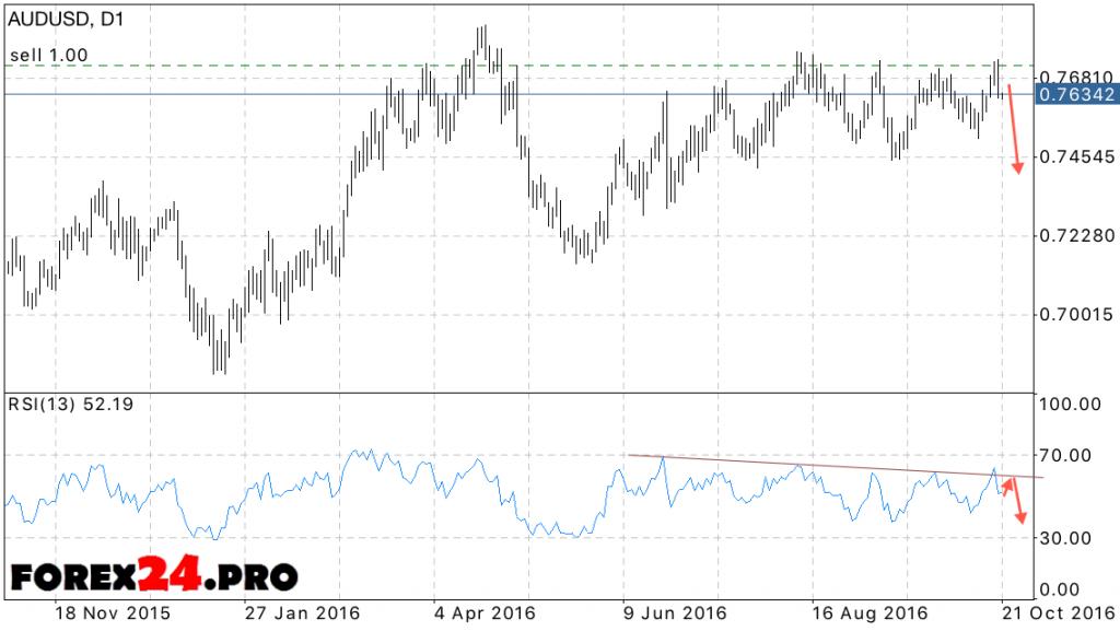 Forecast AUD USD October 24, 2016 — October 28, 2016