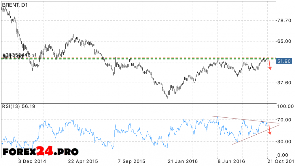Forecast BRENT oil prices October 24, 2016 — October 28, 2016