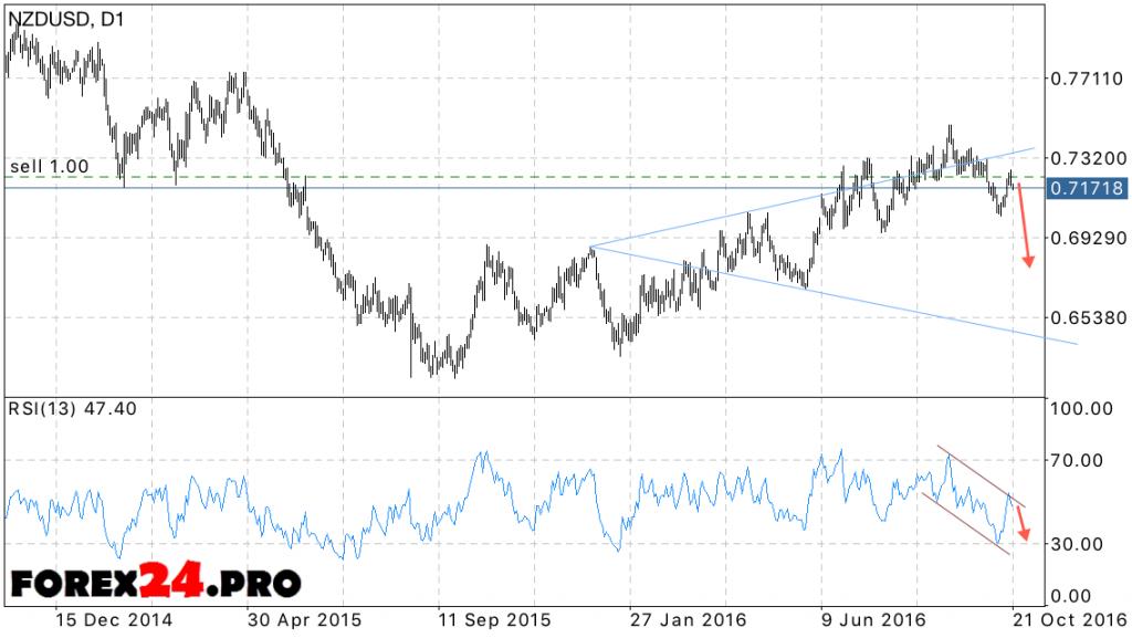 Forex NZD USD Forecast October 24, 2016 — October 28, 2016