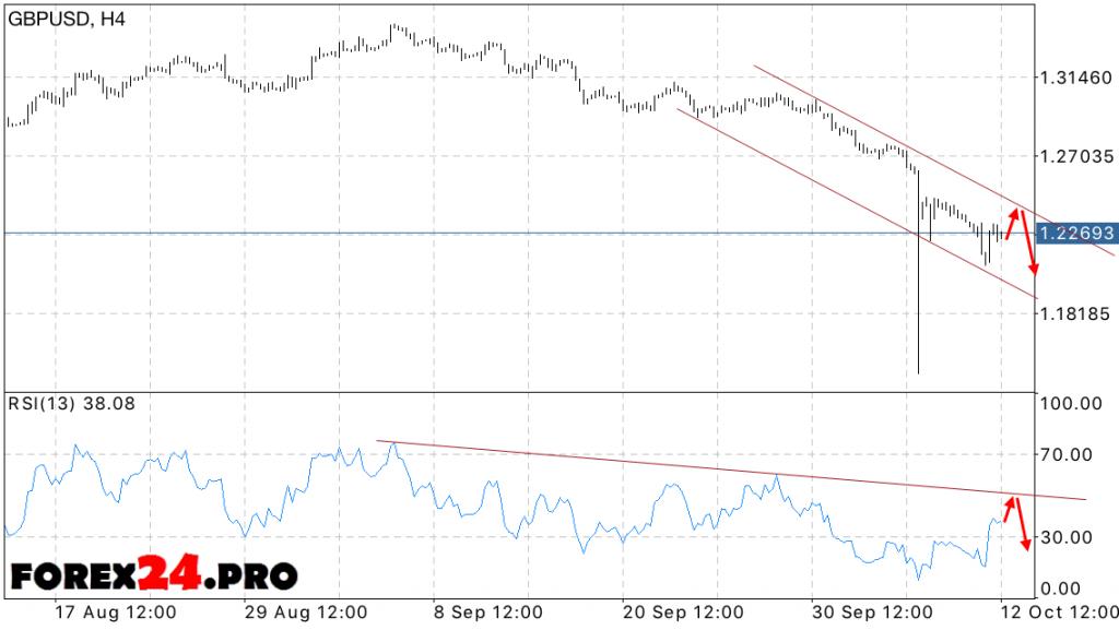 GBP USD Forecast British Pound on October 13, 2016
