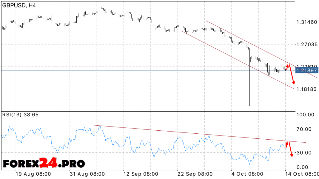 GBP USD Forecast British Pound on October 17, 2016