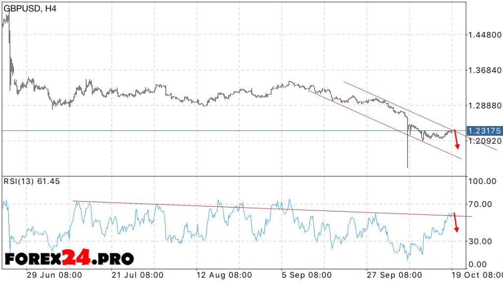 GBP USD Forecast pounds on 20 October 2016
