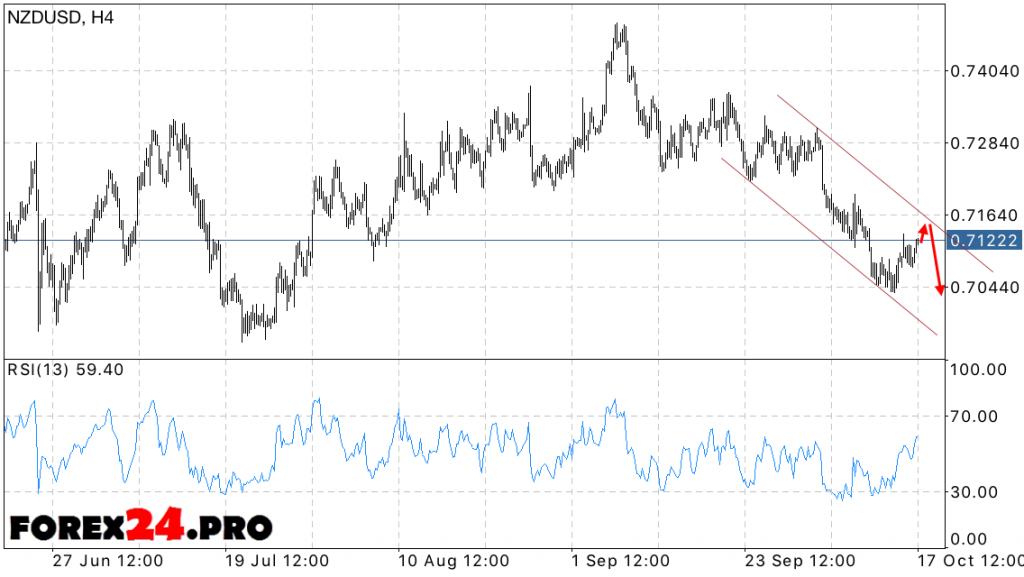 NZD USD Forecast New Zealand Dollar on October 18, 2016