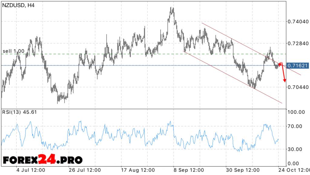 NZD USD Forecast New Zealand Dollar on October 25, 2016