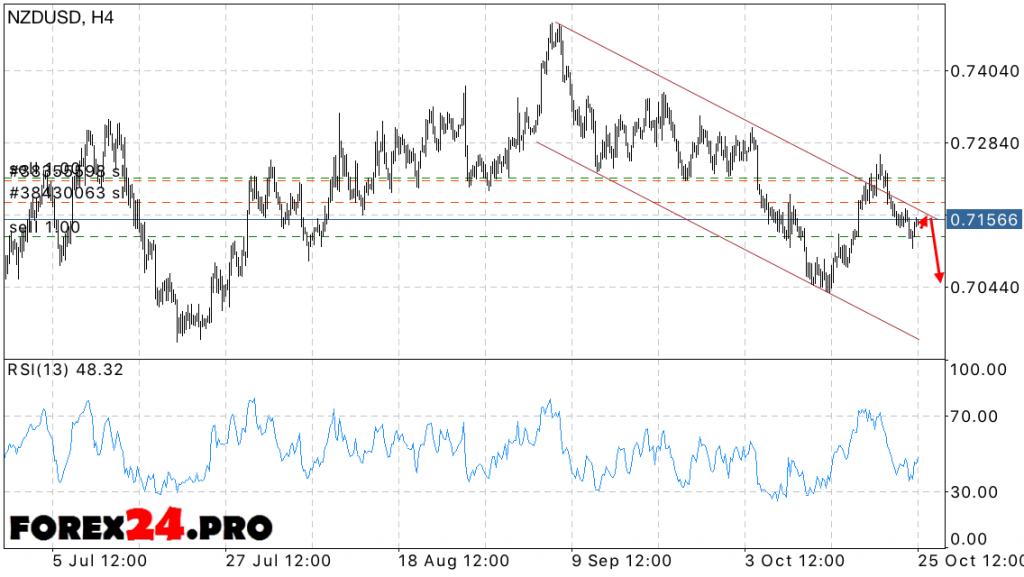 NZD USD Forecast New Zealand Dollar on October 26, 2016