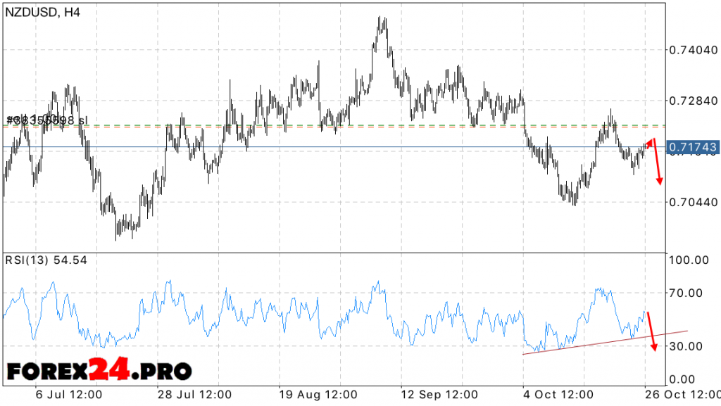 NZD USD Forecast New Zealand Dollar on October 27, 2016