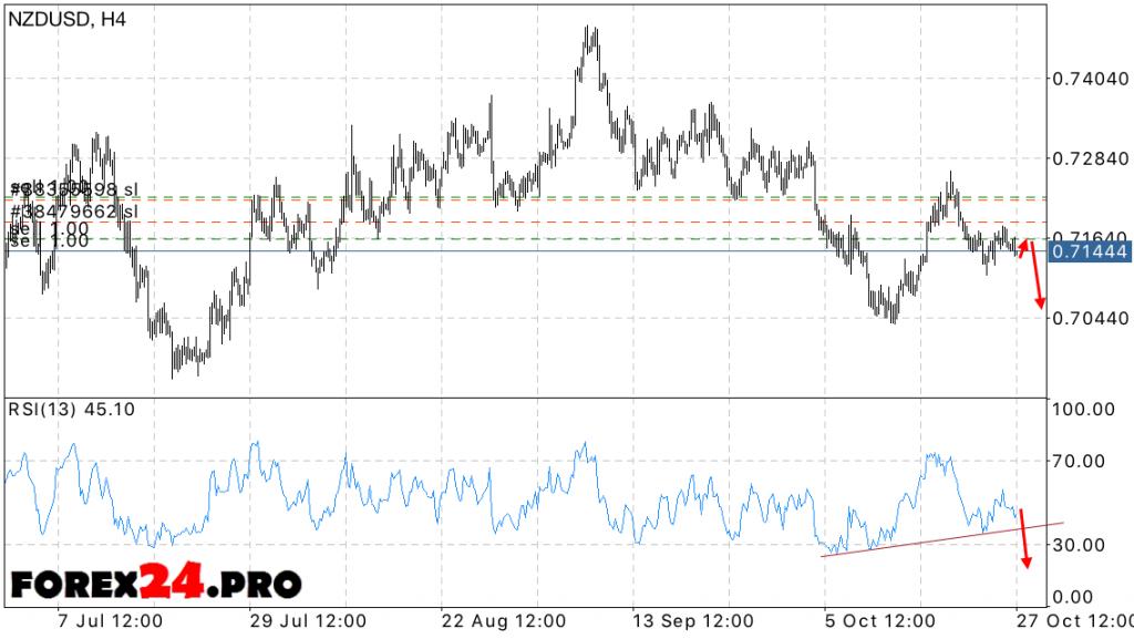NZD USD Forecast New Zealand Dollar on October 28, 2016
