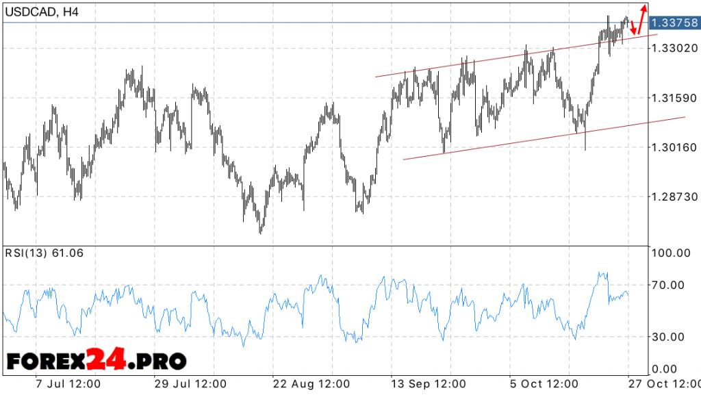 Australian Dollar predictions