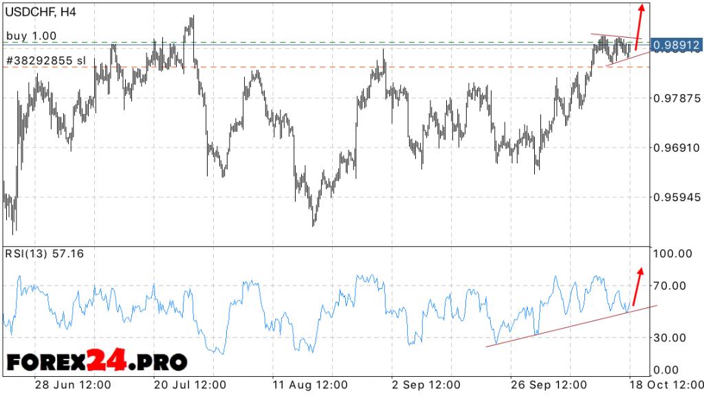 USD CHF Forex Dollar Frank forecast on October 19, 2016