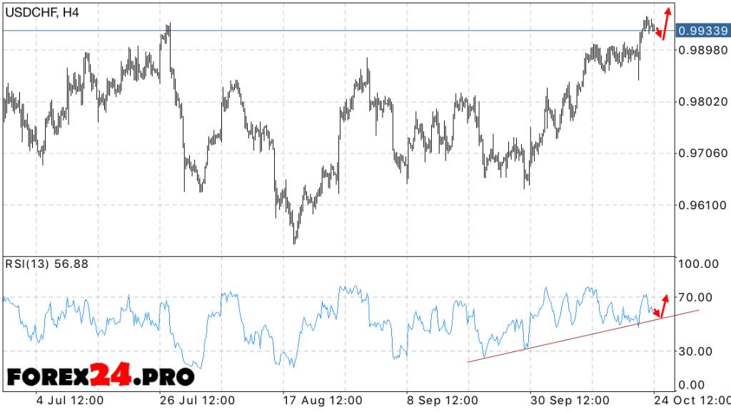 USD CHF Dollar Frank Forecast on October 25, 2016