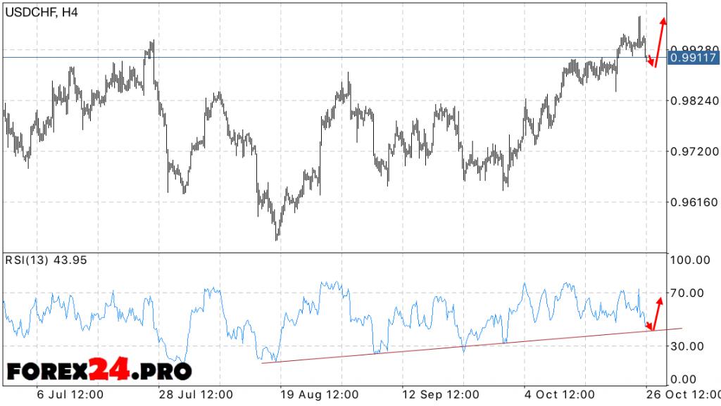 USD CHF Forecast Swiss Franc on October 27, 2016
