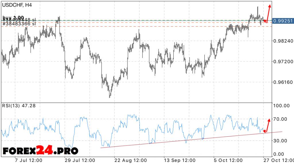 USD CHF Forecast Swiss Franc on October 28, 2016