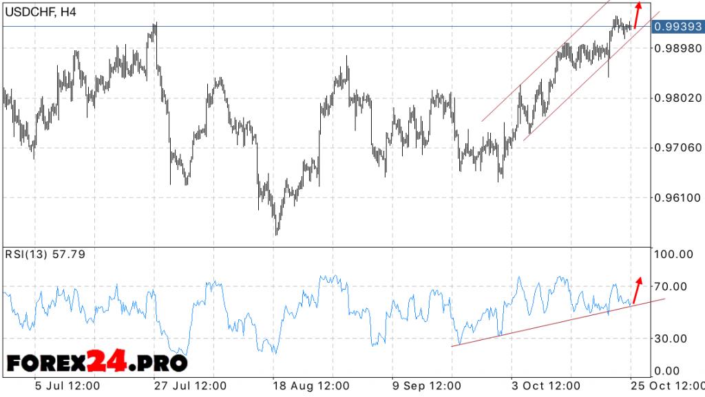 USD CHF Forex Dollar Frank forecast on October 26, 2016