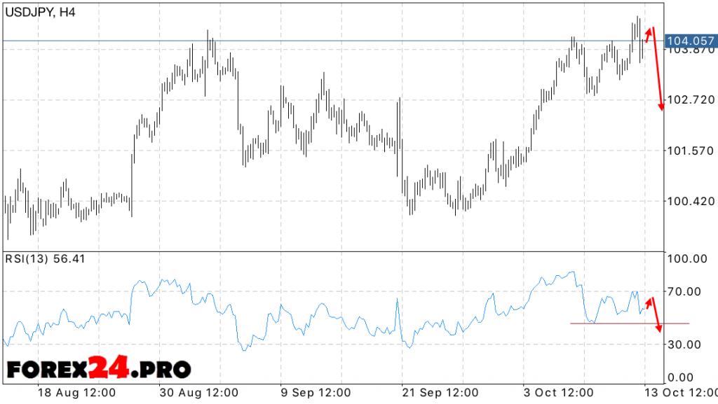 USD JPY Forecast Yen Dollar on October 14, 2016