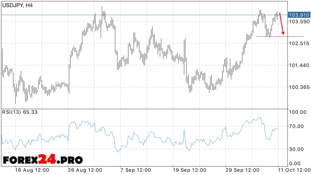 USD JPY Forecast Forex Dollar Yen on October 12, 2016
