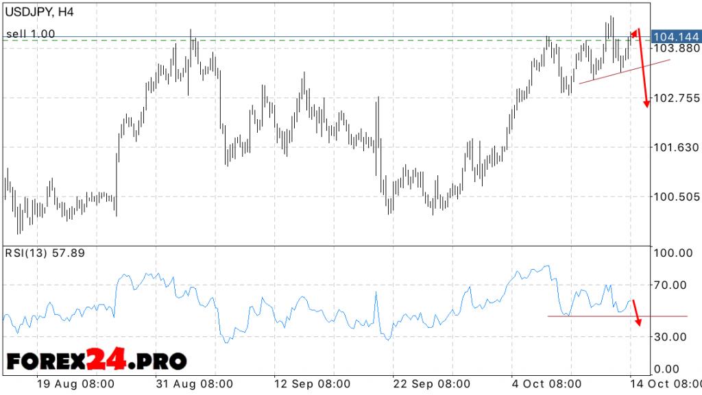 USD JPY Forecast Forex Dollar Yen on October 17, 2016
