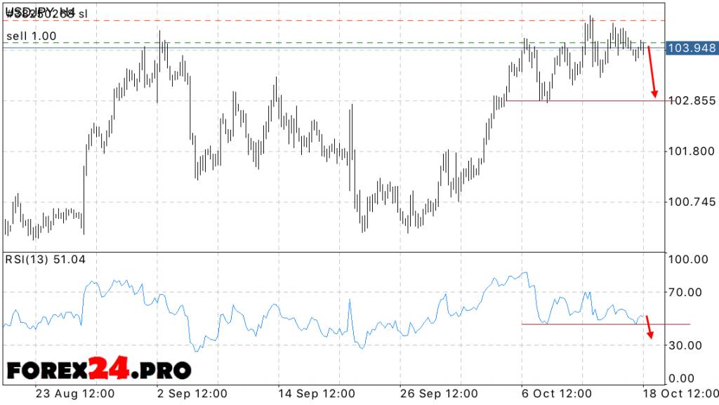 USD JPY Forecast Forex Dollar Yen on October 19, 2016