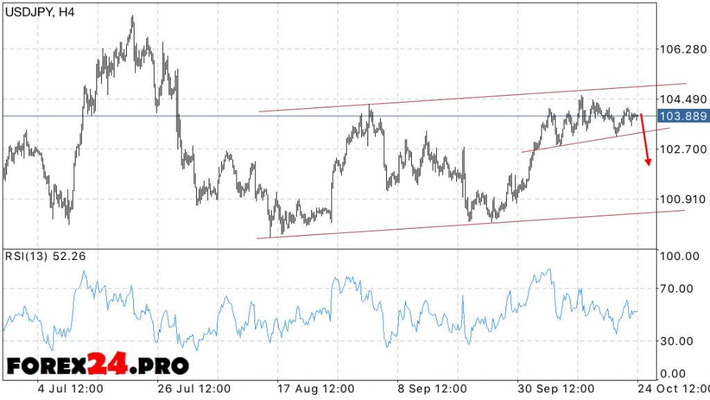 USD JPY FOREX forecast Dollar Yen on October 25, 2016