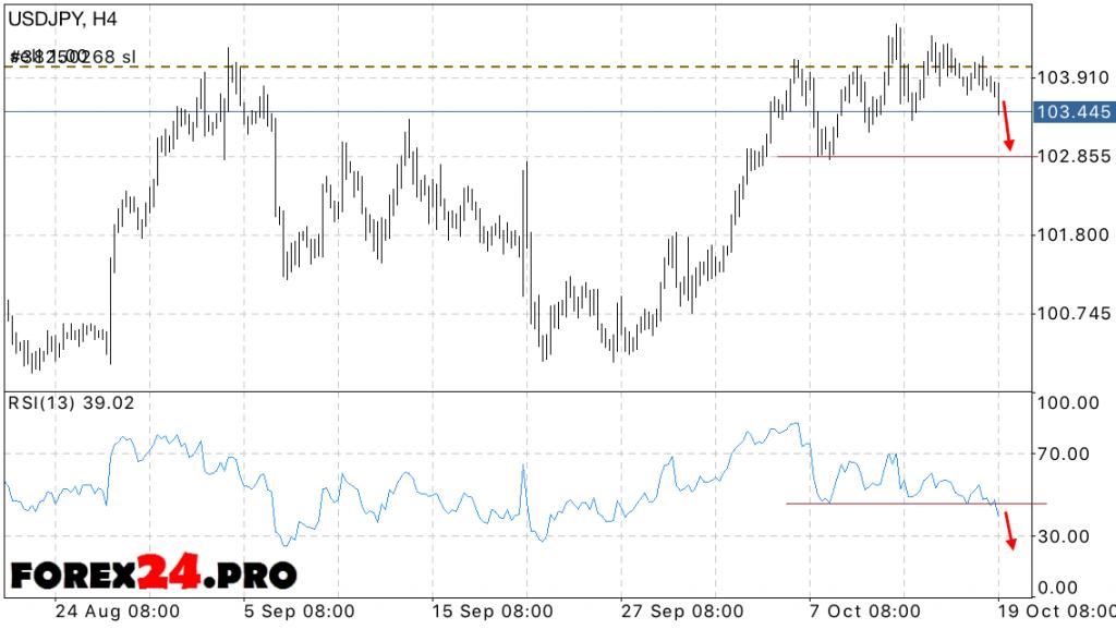 USD JPY Forex forecast Dollar Yen on October 20, 2016