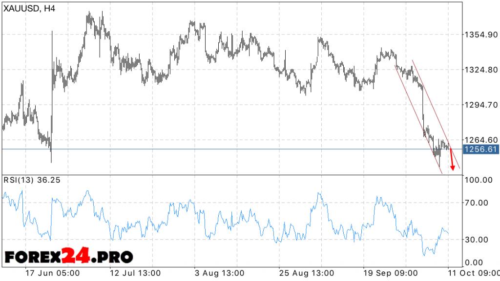 XAU USD Gold price forecast October 12, 2016