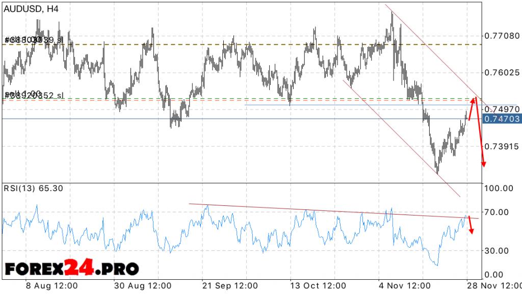 AUD USD Forecast Australian Dollar Forex on November 29, 2016