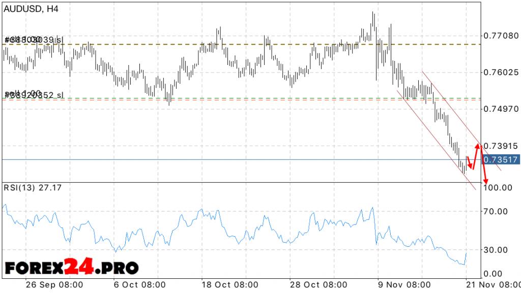 AUD USD Forecast Australian Dollar on November 22, 2016