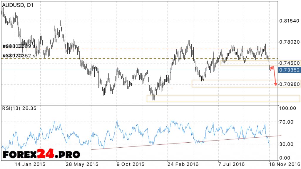 AUD USD forecast on November 21, 2016 — November 25, 2016