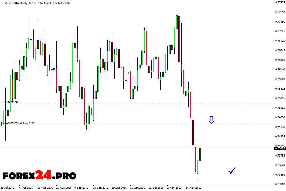 Technical analysis and forex forecast AUD/USD