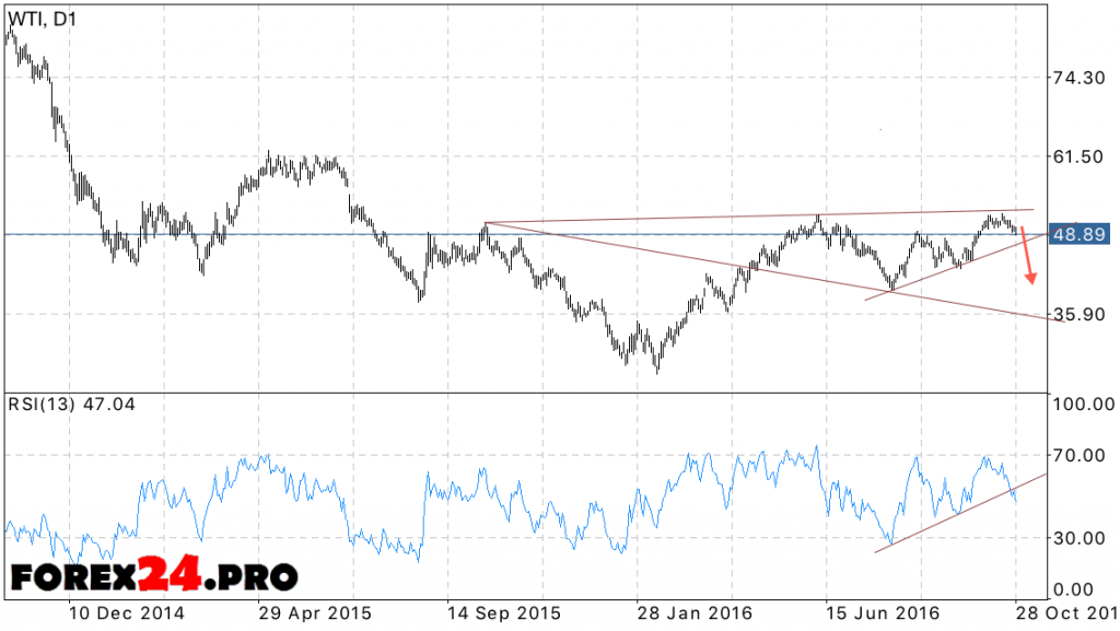 Analysis and forecast of oil WTI prices on October 31, 2016 — November 4, 2016