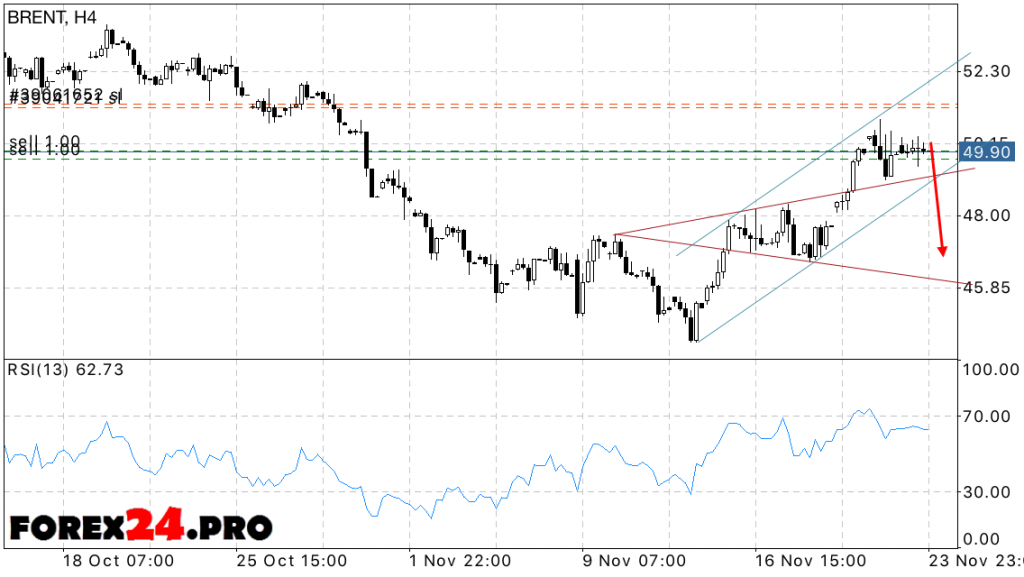 Analysis and forecast of oil prices BRENT on November 25, 2016